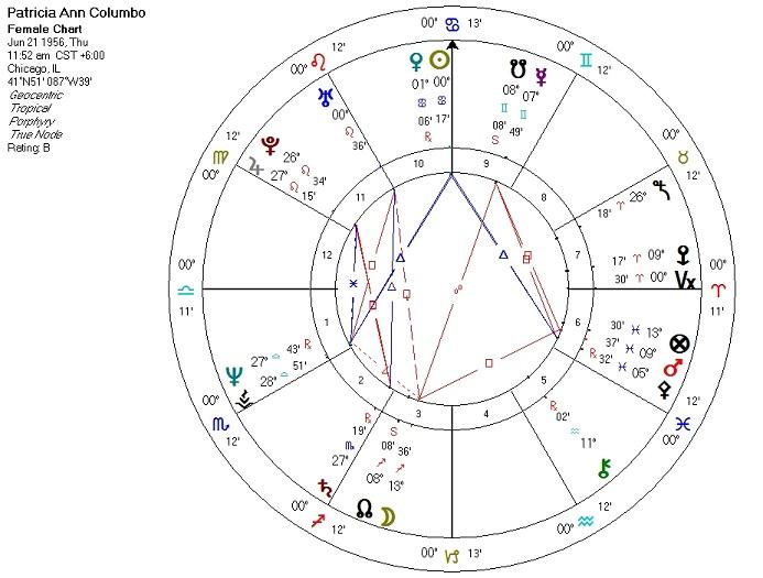 Criminal Astrology
